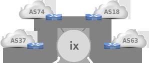 Internet Exchanges Support